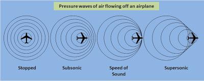 Sound waves of an aircraft at different speeds